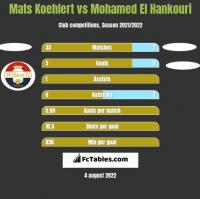 Mats Koehlert vs Mohamed El Hankouri h2h player stats