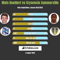 Mats Koehlert vs Crysencio Summerville h2h player stats