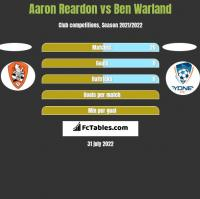 Aaron Reardon vs Ben Warland h2h player stats