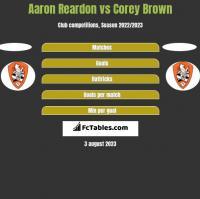 Aaron Reardon vs Corey Brown h2h player stats