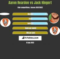 Aaron Reardon vs Jack Hingert h2h player stats