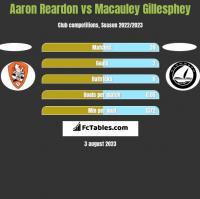 Aaron Reardon vs Macauley Gillesphey h2h player stats
