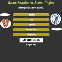 Aaron Reardon vs Steven Taylor h2h player stats