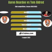 Aaron Reardon vs Tom Aldred h2h player stats