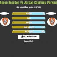 Aaron Reardon vs Jordan Courtney-Perkins h2h player stats