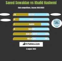 Saeed Suwaidan vs Khalid Hashemi h2h player stats