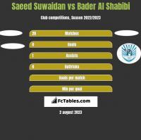 Saeed Suwaidan vs Bader Al Shabibi h2h player stats