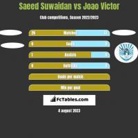 Saeed Suwaidan vs Joao Victor h2h player stats