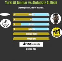 Turki Al-Ammar vs Abdulaziz Al Bishi h2h player stats