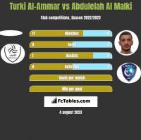 Turki Al-Ammar vs Abdulelah Al Malki h2h player stats