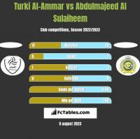 Turki Al-Ammar vs Abdulmajeed Al Sulaiheem h2h player stats