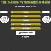 Turki Al-Ammar vs Abdulmalek Al-Khaibri h2h player stats