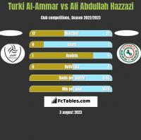 Turki Al-Ammar vs Ali Abdullah Hazzazi h2h player stats
