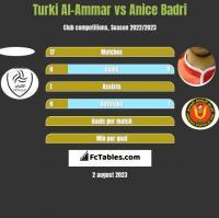Turki Al-Ammar vs Anice Badri h2h player stats