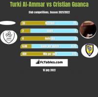 Turki Al-Ammar vs Cristian Guanca h2h player stats
