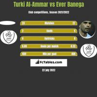 Turki Al-Ammar vs Ever Banega h2h player stats