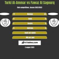 Turki Al-Ammar vs Fawaz Al Sagourq h2h player stats