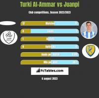 Turki Al-Ammar vs Juanpi h2h player stats