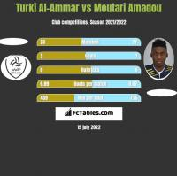 Turki Al-Ammar vs Moutari Amadou h2h player stats