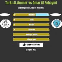Turki Al-Ammar vs Omar Al Suhaymi h2h player stats