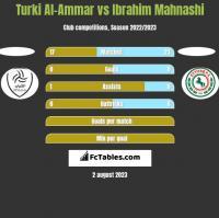 Turki Al-Ammar vs Ibrahim Mahnashi h2h player stats