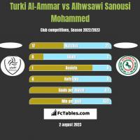 Turki Al-Ammar vs Alhwsawi Sanousi Mohammed h2h player stats