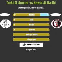 Turki Al-Ammar vs Nawaf Al-Harthi h2h player stats
