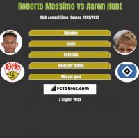Roberto Massimo vs Aaron Hunt h2h player stats
