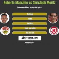 Roberto Massimo vs Christoph Moritz h2h player stats