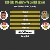 Roberto Massimo vs Daniel Didavi h2h player stats