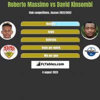 Roberto Massimo vs David Kinsombi h2h player stats