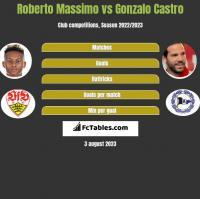 Roberto Massimo vs Gonzalo Castro h2h player stats