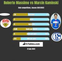 Roberto Massimo vs Marcin Kamiński h2h player stats