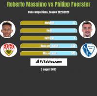 Roberto Massimo vs Philipp Foerster h2h player stats