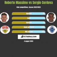 Roberto Massimo vs Sergio Cordova h2h player stats