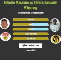 Roberto Massimo vs Silvere Ganvoula M'boussy h2h player stats