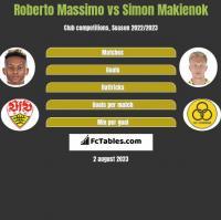Roberto Massimo vs Simon Makienok h2h player stats