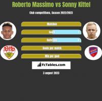Roberto Massimo vs Sonny Kittel h2h player stats