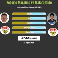 Roberto Massimo vs Wataru Endo h2h player stats