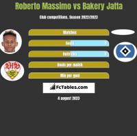 Roberto Massimo vs Bakery Jatta h2h player stats