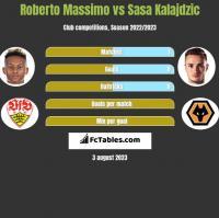 Roberto Massimo vs Sasa Kalajdzic h2h player stats