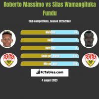 Roberto Massimo vs Silas Wamangituka Fundu h2h player stats