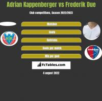 Adrian Kappenberger vs Frederik Due h2h player stats