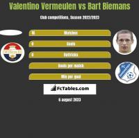 Valentino Vermeulen vs Bart Biemans h2h player stats