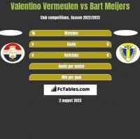 Valentino Vermeulen vs Bart Meijers h2h player stats