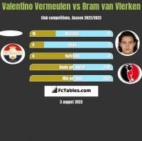 Valentino Vermeulen vs Bram van Vlerken h2h player stats