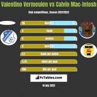 Valentino Vermeulen vs Calvin Mac-Intosh h2h player stats