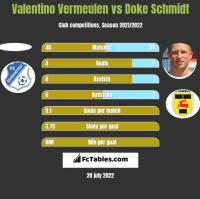 Valentino Vermeulen vs Doke Schmidt h2h player stats