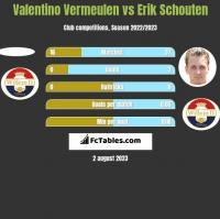 Valentino Vermeulen vs Erik Schouten h2h player stats