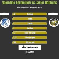 Valentino Vermeulen vs Javier Noblejas h2h player stats